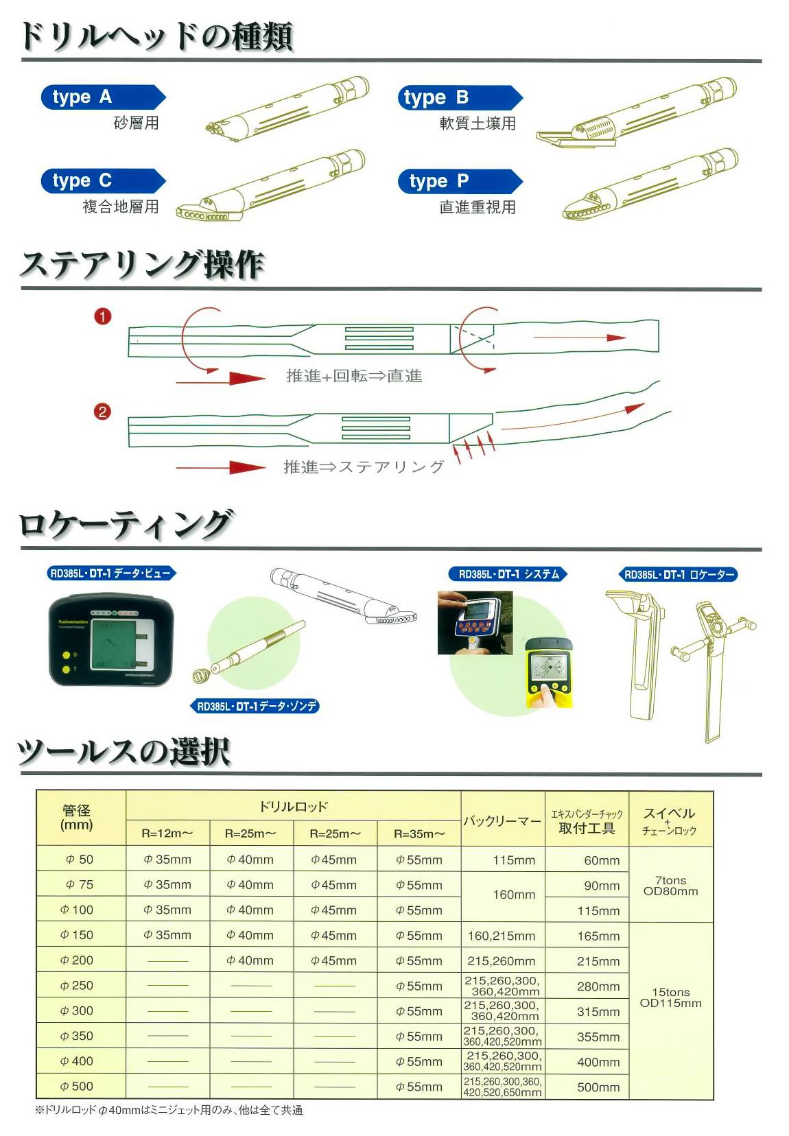 テラジェット工法の使用機材