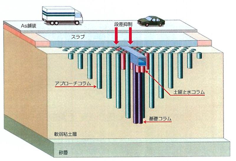 コラムシステム工法