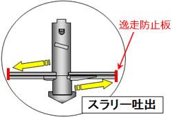 攪拌翼の逸走防止板