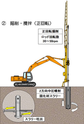 CMS システム用の施工手順②
