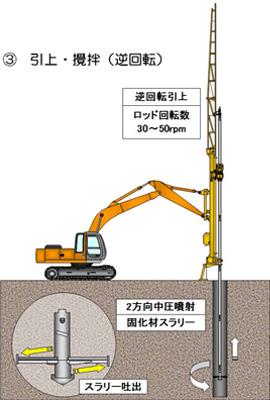 CMS システム用の施工手順③