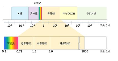 三次元地形計測