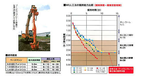 WILL工法資料⑤